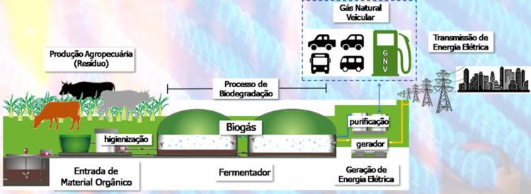 analise de gás liquefeito de petróleo