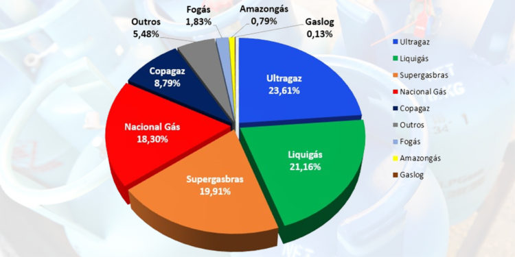 gás de petróleo liquefeito formula química