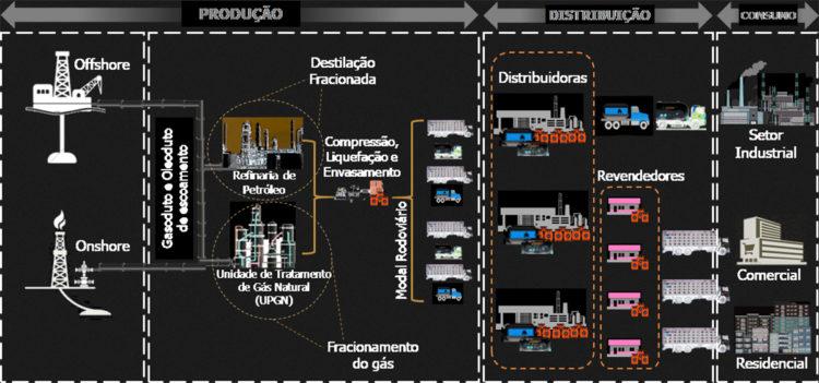gás liquefeito de petróleo como é produzido