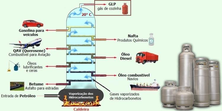 gás liquefeito de petróleo composição